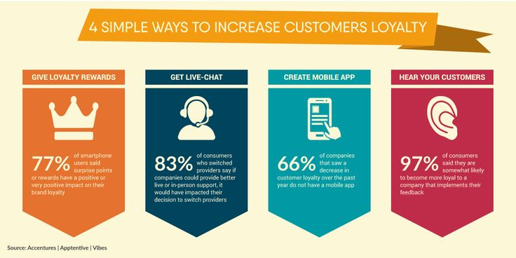 How to increase your #customerloyalty?