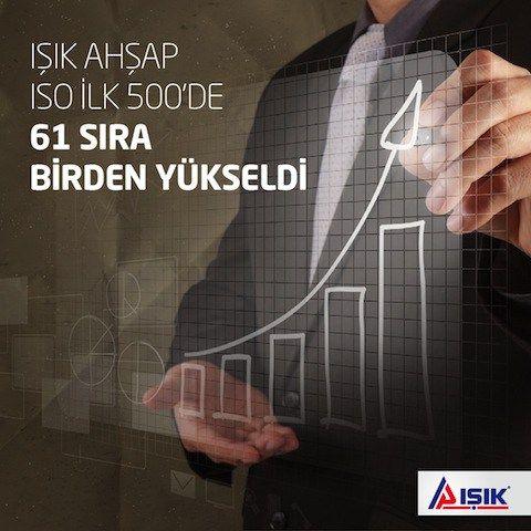 İstanbul Sanayi Odası (İSO) tarafından her yıl gerçekleştirilen Türkiye'nin En Büyük 500 Sanayi Kuruluşu 2015 Araştırmasının sonuçları açıklandı. İSO 500 Büyük şirketin üretimden net satışları yüzde 7 artarken Işık Ahşap üretimden satışta yakaladığı 26% lık b…