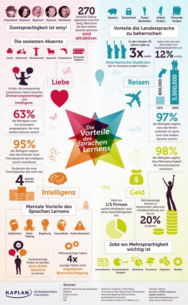 "[Infografik: Vorteile des Sprachenlernens (Via Frau Dernley - ""German"" board)] http://www.pinterest.com/dernley/german/"
