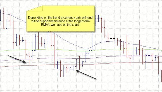 4h Trend Line Breakouts Learn Forex Trading