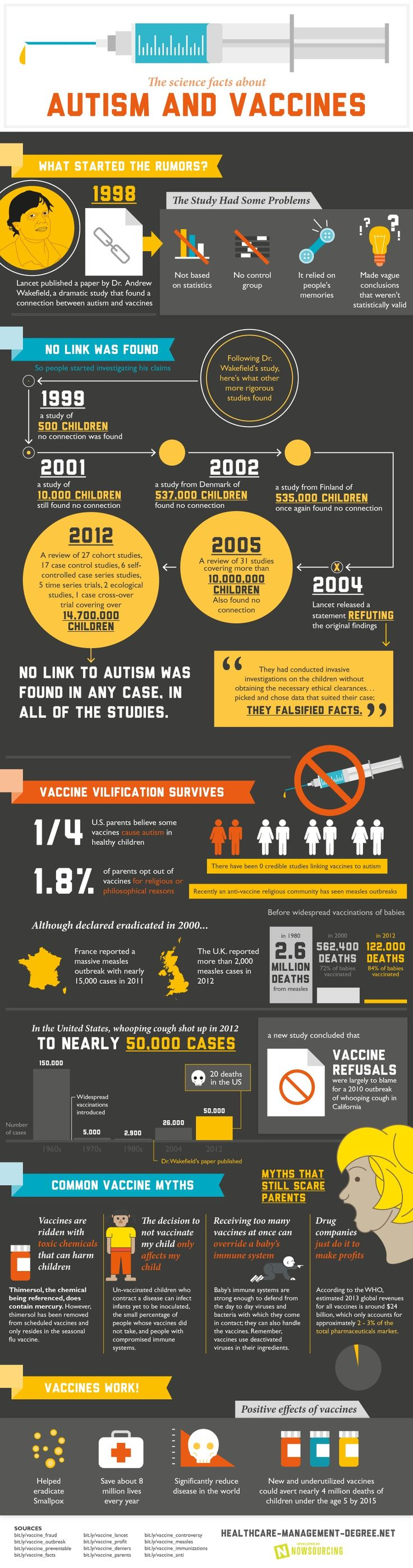 Important infographic: 16 years ago, a doctor published a study. It was completely made up, and it made us all sicker.