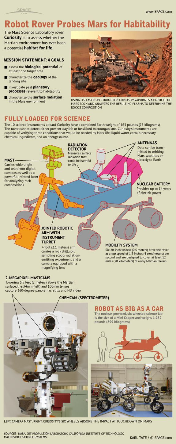 Curiosity - Checking Mars for Habitability   12 Infographics about... Curiosity on Mars