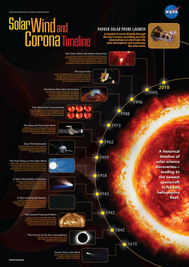 Infographic Of The Day Solar Wind And Corona Timeline Solar Wind Space And Astronomy Planetary Science