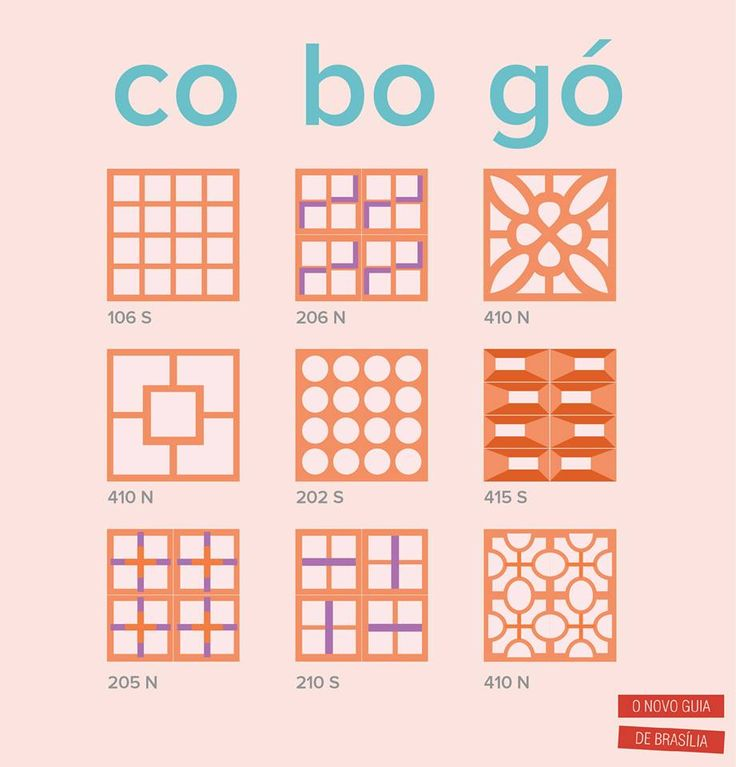 Tipos de Cobogó