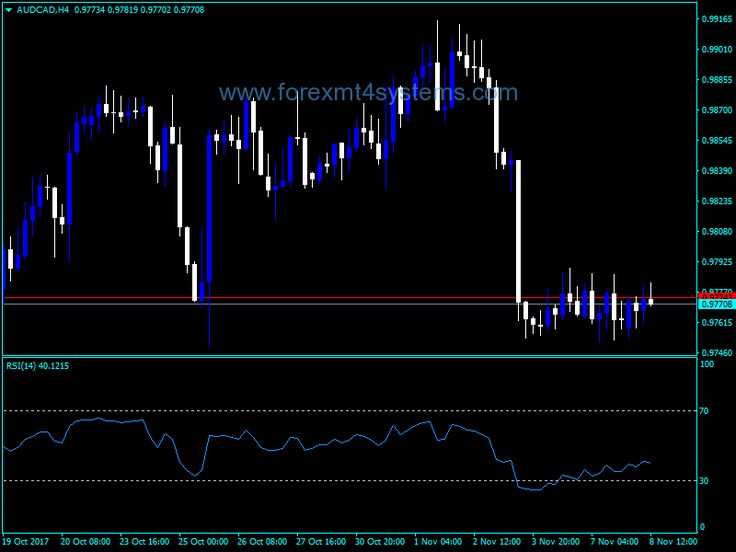 Forex Relative Strength Index RSI Indicator - http://forexmt4systems.com/mt4-indicators/forex-relative-strength-index-rsi-indicator/