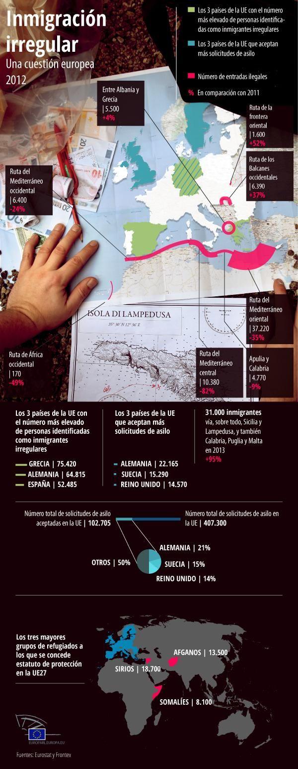 Más de 100.000 inmigrantes irregulares intentan entrar cada año en la UE