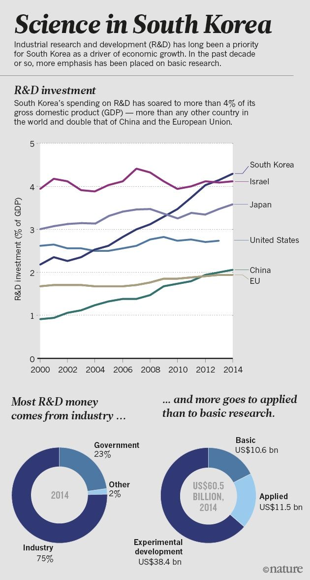 Why South Korea is the world's biggest investor in research : Nature News & Comment