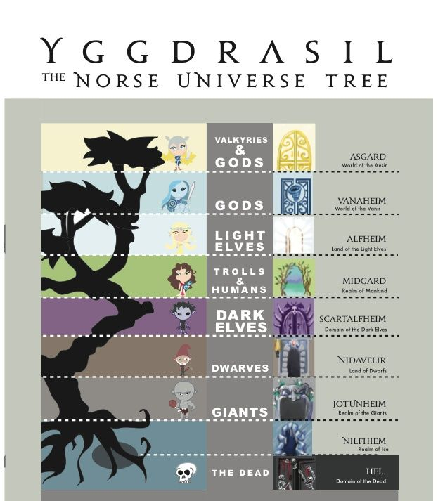 Yggdrasil, the Norwegian Tree of the Universe, Adobe Illustrator, 2011 This is a basic map of the Nordic mythology universe.