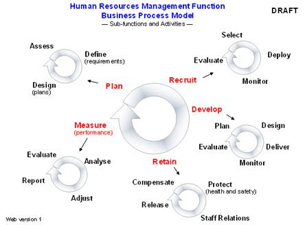 Hr Business Process Model  Human Resources