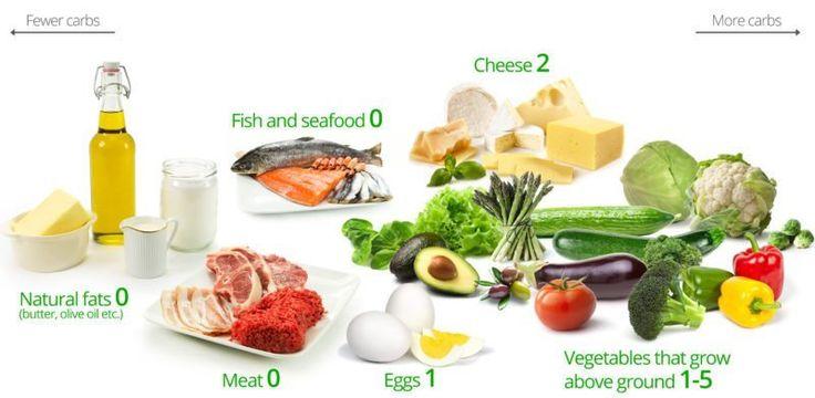 Dieta low carb o que comer - Os 50 melhores alimentos de baixo teor de carboidratos, além de idéias e dicas de receitas - Low Carb Diet
