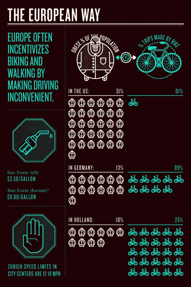 How bikes can solve our biggest problems_part 2: Riding A Bike, Compar Cycling, Cycling Trips, Bike Save, Bike Poster, European Infographics, Biggest Problems, Bike Infographics, Latest Infographics
