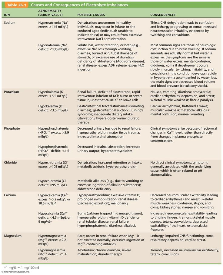 electrolytes | nursing school | pinterest | acid base balance, Skeleton