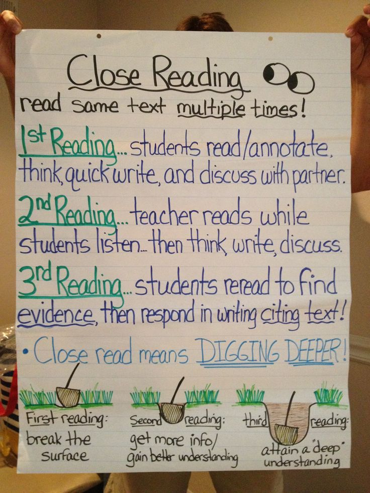 Close Reading Anchor Chart -redo using my tree/leaf example @Starla Uhles Van Winkle Harlow  @Hanna Andersson DeForest  this looks like a primary friendly version to close reading...