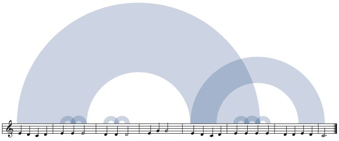 create a visual representation of the repetitive structure of any song