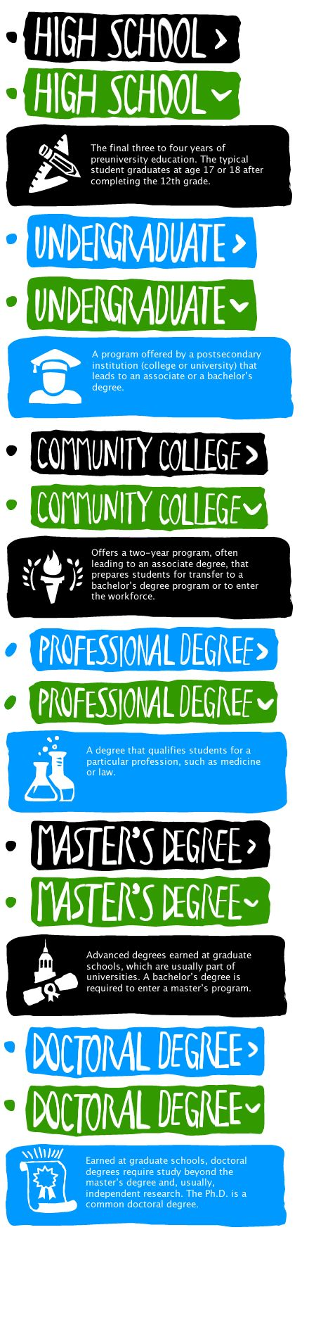 best images about college infographics a well college attainment levels spelled out in easy to understand terms