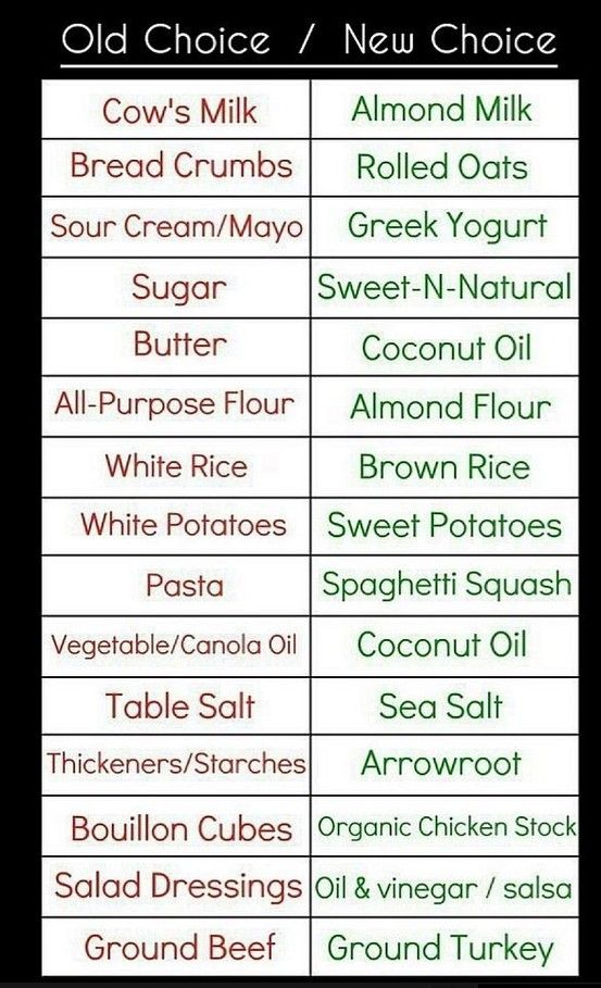 Healthy Substitutes... I would use steviar instead of what they recommended