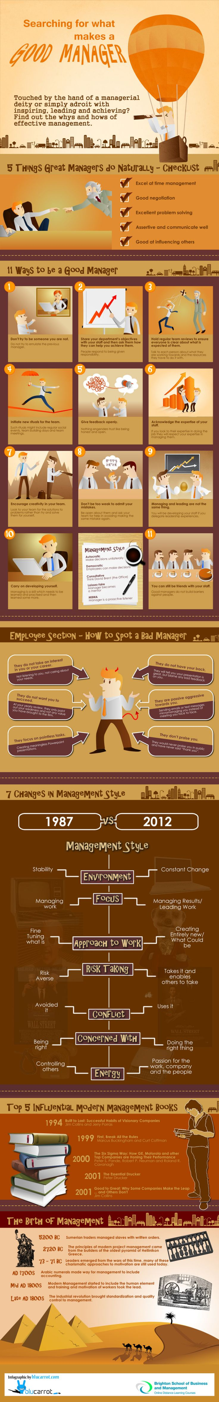 A great manager takes the skills and talents of their team to new heights when they apply effective leadership ability to the tasks at hand, day in and day out.Ifyou've just stepped into a managerial position or have dreams of doing so in the future, this infographic from the Brighton School of Business