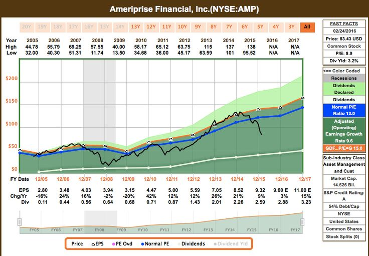 Investmenthunting.com - Ameriprise Financial FastGraph
