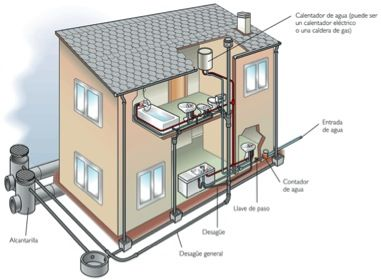instalaciones Hidraulicas - Buscar con Google