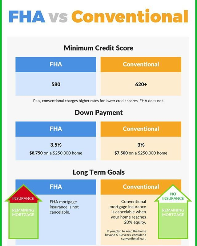 Real Estate Social Stream Syndication Fha Mortgage Fha Loans
