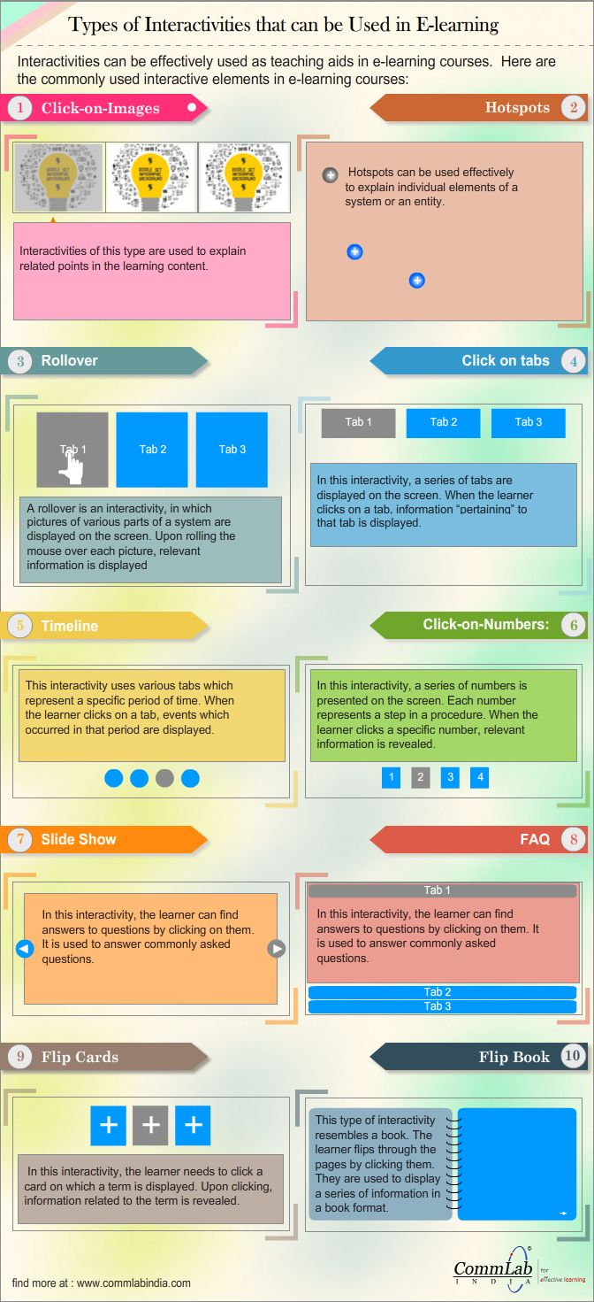 10 E-learning Interactivities to Engross the Online Learner [Infographic]
