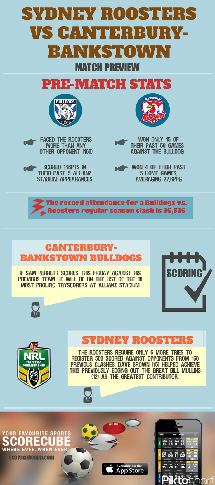 Sydney RoostersvsCanterbury-Bankstown Bulldogstonight! Here's a pre-match preview of the twoNRL - National Rugby LeagueteamsFor stats, scores and local schedules of the NRL and your favorite team download the ScoreCube app.http://scorecubeapp.com/  Download the app here: itunes download link  Follow us on Twitter:@scorecubeapp  We are also on Facebook: https://www.facebook.com/scorecube