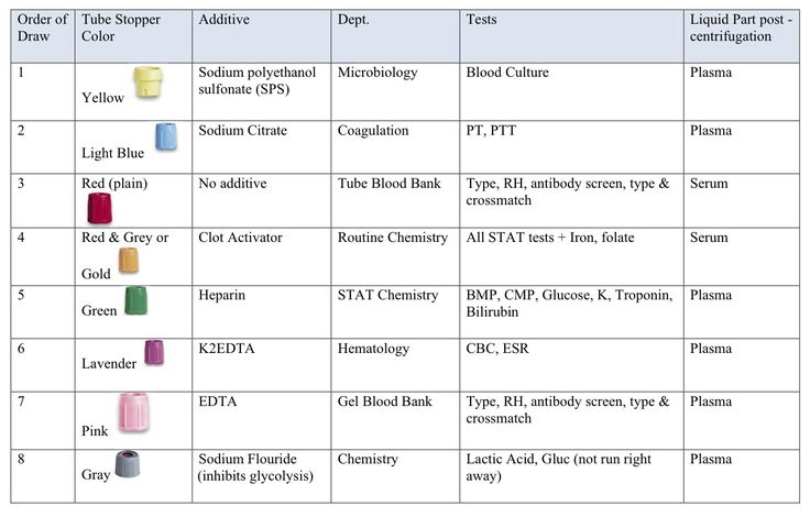 Phlebotomy Tubes And Tests Chart Phlebotomy Tubes Extras