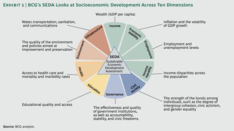 BCG Sustainable Economic Development Assessment