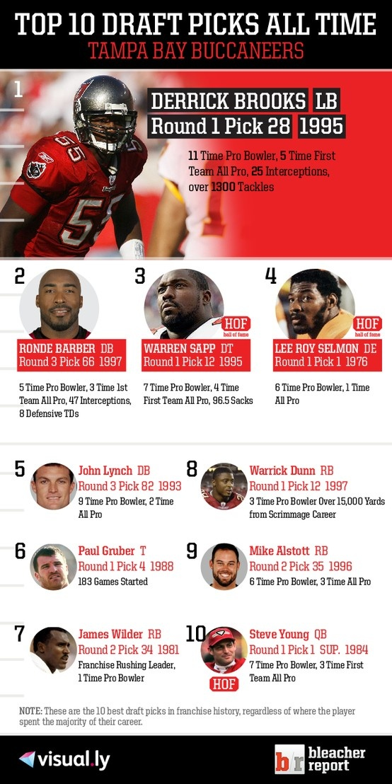 Top 10 Draft Picks of All Time: Tampa Bay Buccaneers