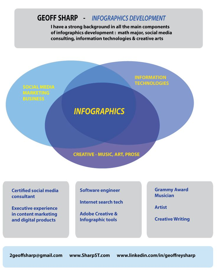 geoff sharp resume as an infographic