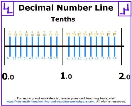 1000+ images about Number Line Worksheets on Pinterest | Stairs ...