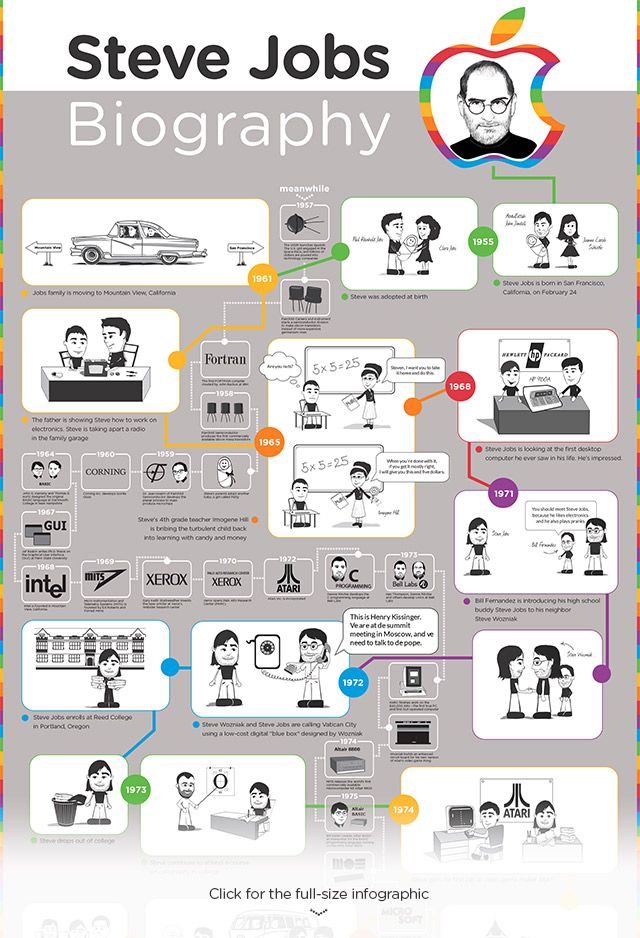 Biography of Steve Jobs infographic