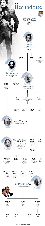 Grafik: Bernadotte – från Jean Baptiste till prins Oscar   SvD