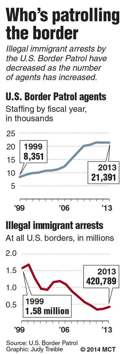 CHULA VISTA, Calif.: As border security expands, complaints of abuse rise among Americans | National Security & Defense | McClatchy DC