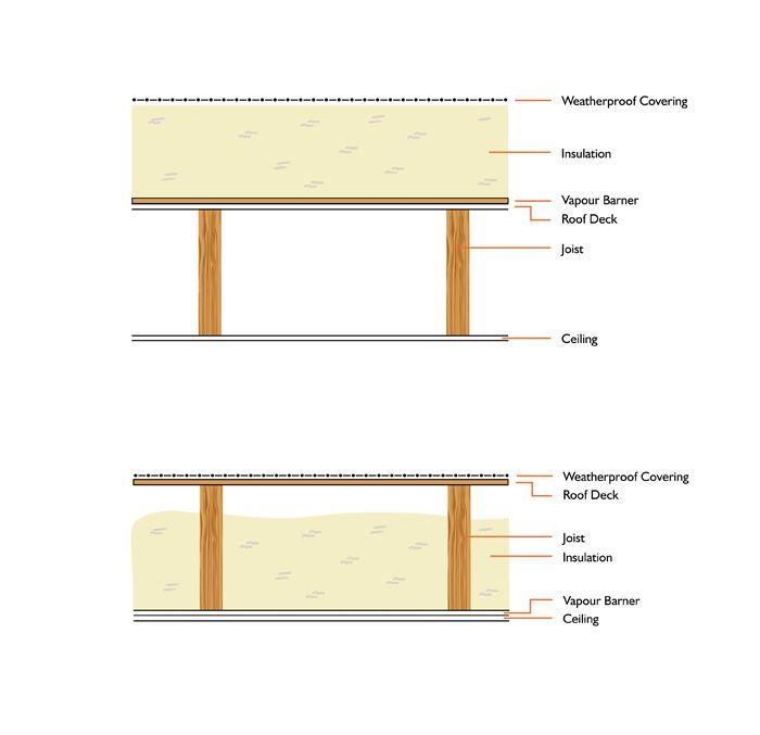 Flat Roof Energy Saving Insulation Roof Insulation Flat Roof Flat Roof Insulation