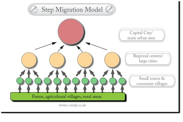 Stepwise Migration Model, IB Geography, Poplulation IB Geography