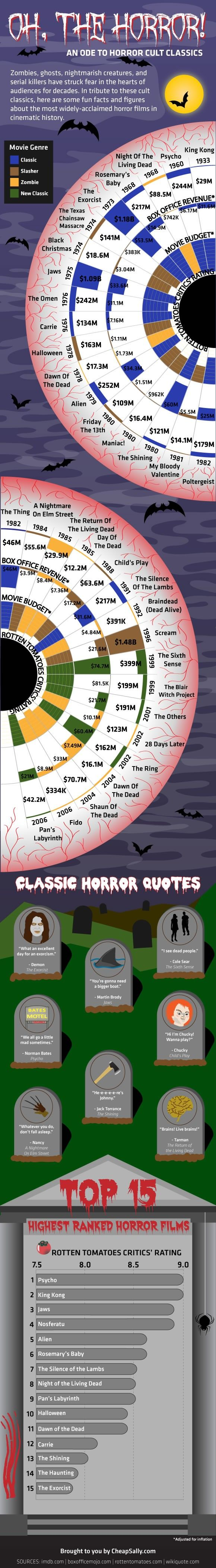 Top 30+ Most Ranked Horror & Scary Films from 1982 till today #infographic #movies #entertainment