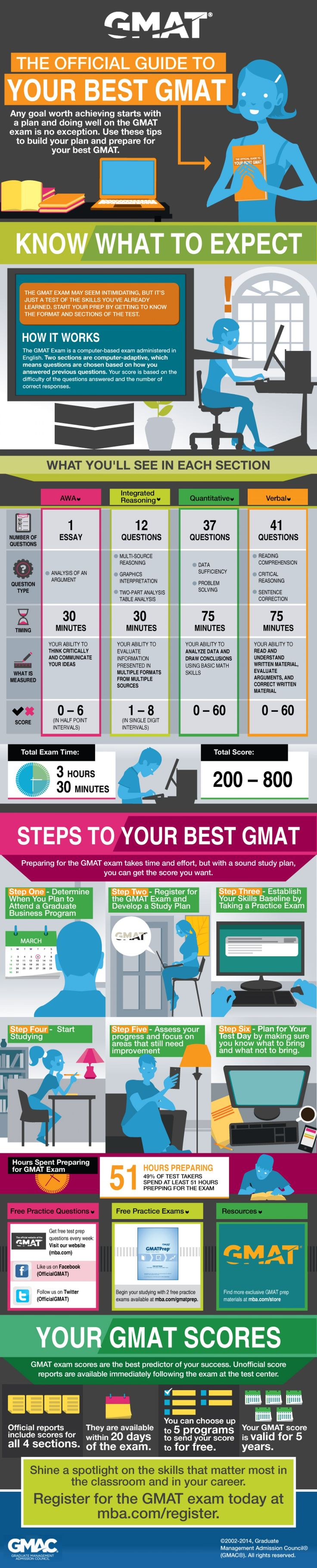 The official guide to your best gmat exam infographic
