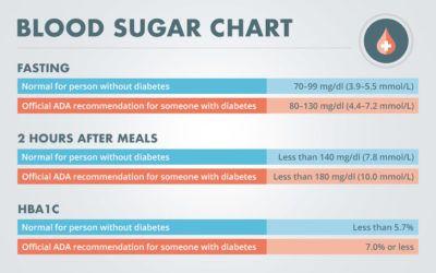 Pin On Diabetics