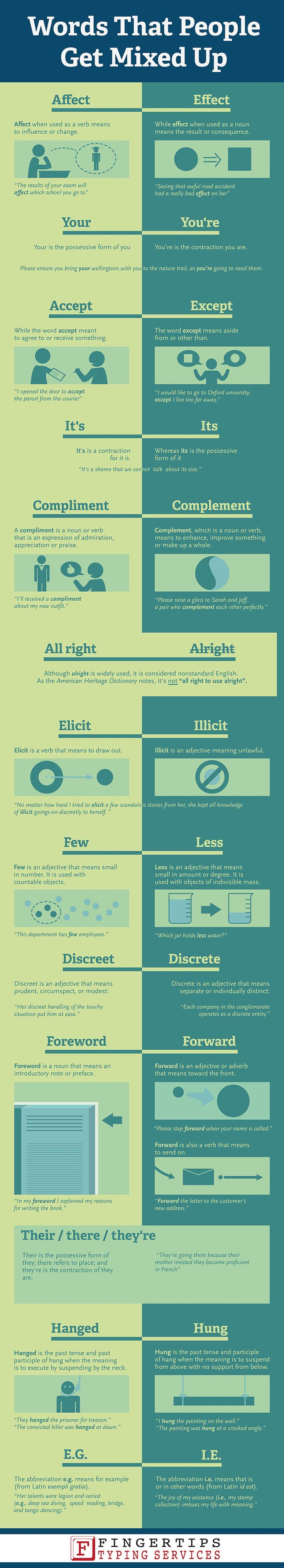 289 best kids worksheet images on pinterest english grammar here i have a interesting and handy infographic from the united kingdom based expert transcription company called fingertips typing services all about words fandeluxe