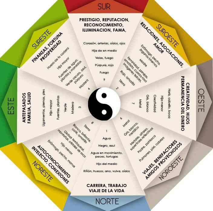 Feng shui feng shui para hemisferio norte para - Que es el feng shui ...