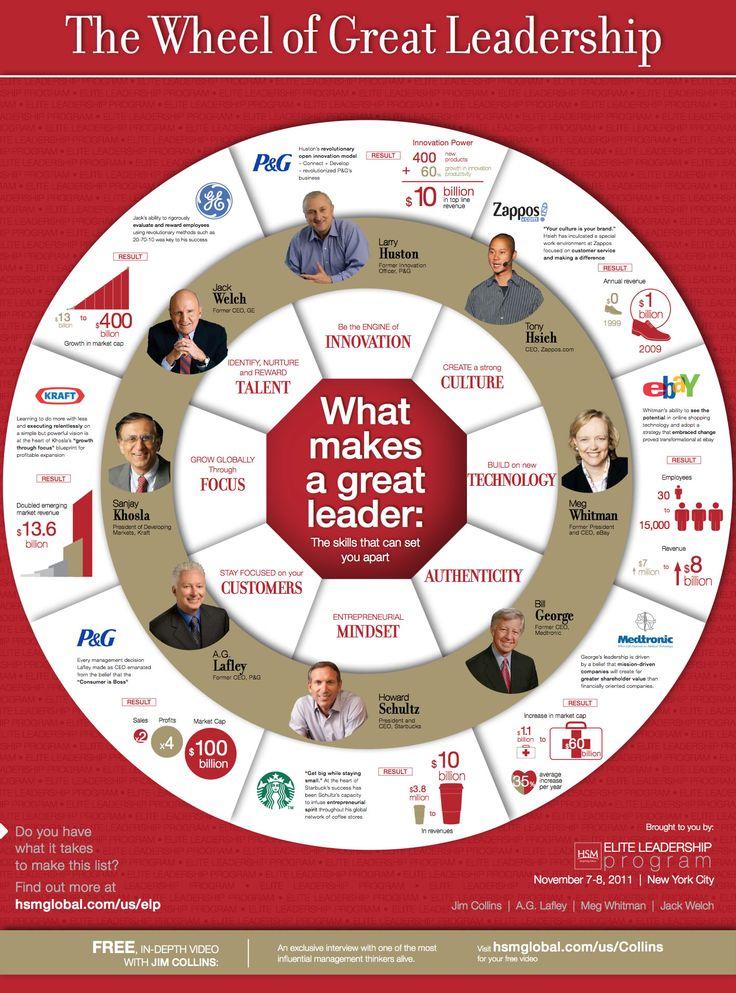The Wheel of Great Leadership