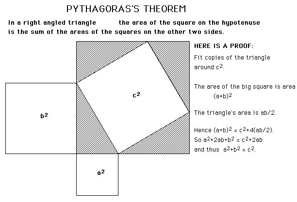 If we talk about geometry then, all gone through Pythagoras theorem. Without this theorem trigonometry one of the major branches of mathematics is not possible, because all the basic formulas of trigonometry are biased on Pythagoras theorem.
