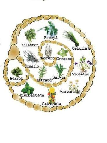 M s de 1000 ideas sobre jard n espiral en pinterest - Jardin de aromaticas ...