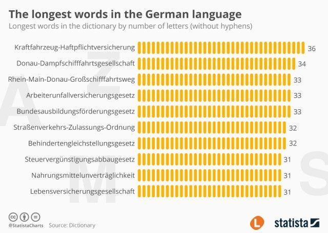 German has some of the longest words! Here are a few of them.