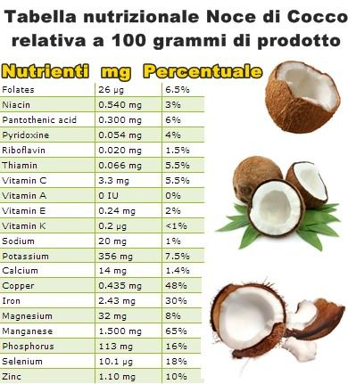 Proprietà noce di cocco