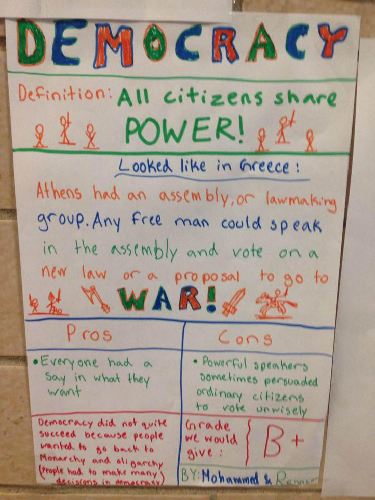 Ancient Greece Forms of government posters. Students read ...