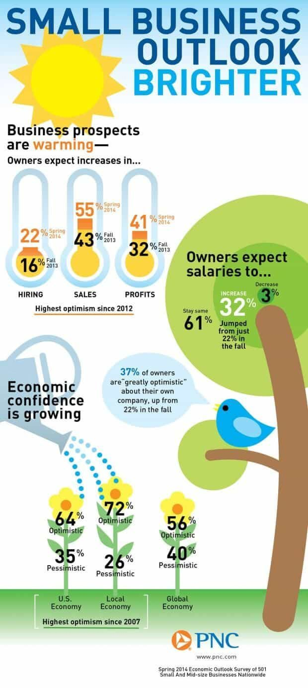 Infographic of the week: Sunny days ahead for the job market?