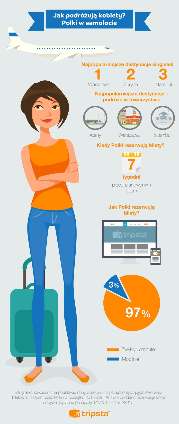 Solo Holidays - How Women Travel in Poland  #tripsta #infographic