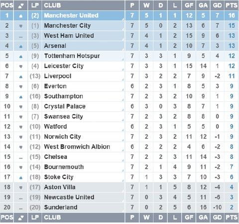 8 best EPL log images on Pinterest Chelsea, Chelsea football and - best of epl table